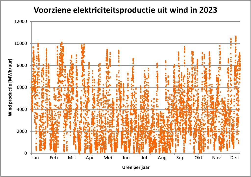 Windproductie 2023_verkleind